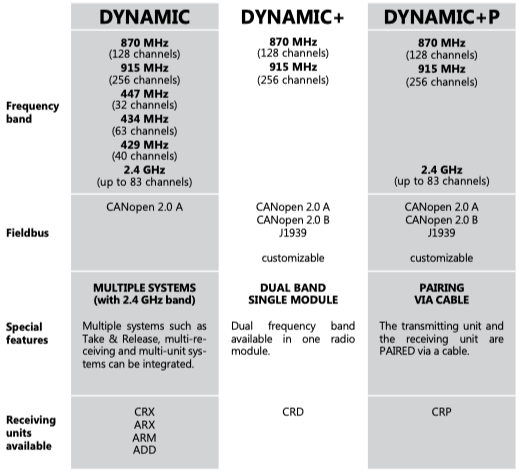 Dynamic+P series features - Radiocontrol - Airpes